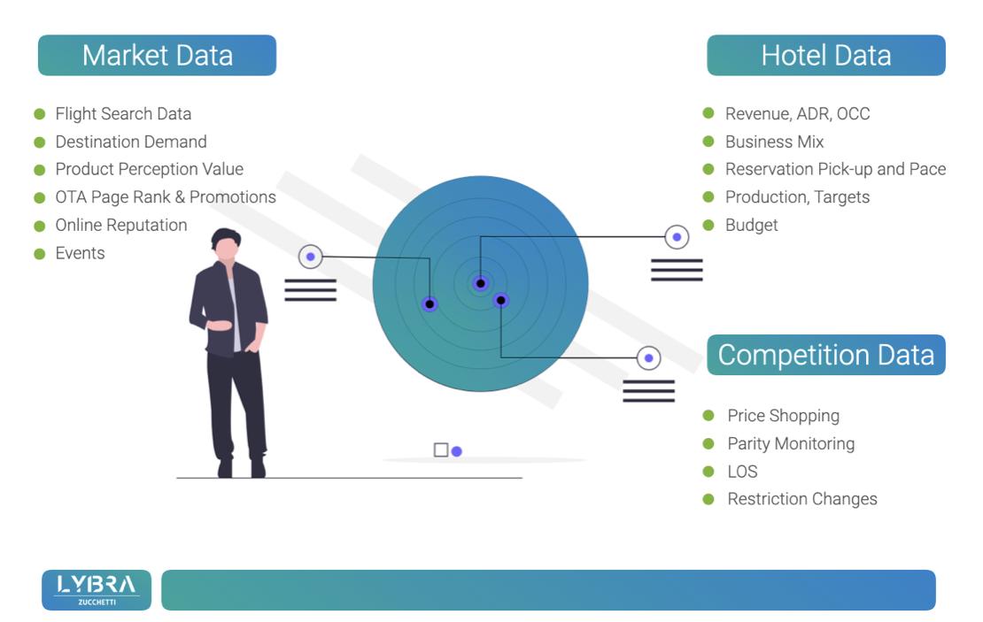 lybra-tech-revenue-management-Data-Sources-misterbooking-integration