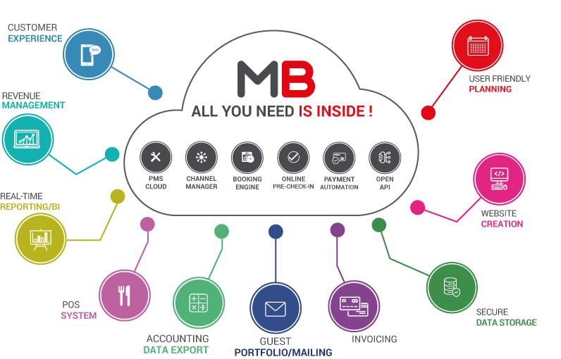 Misterbooking Features - all you need is inside